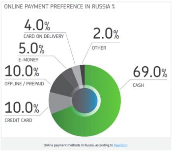 Ecommerce en Russie